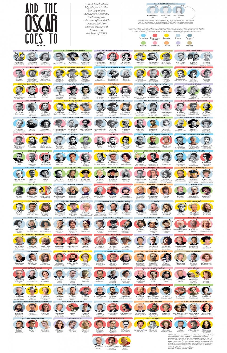 And the Oscar Goes to Oscar Winners Through the Years Chart  18x28 inches Poster Print