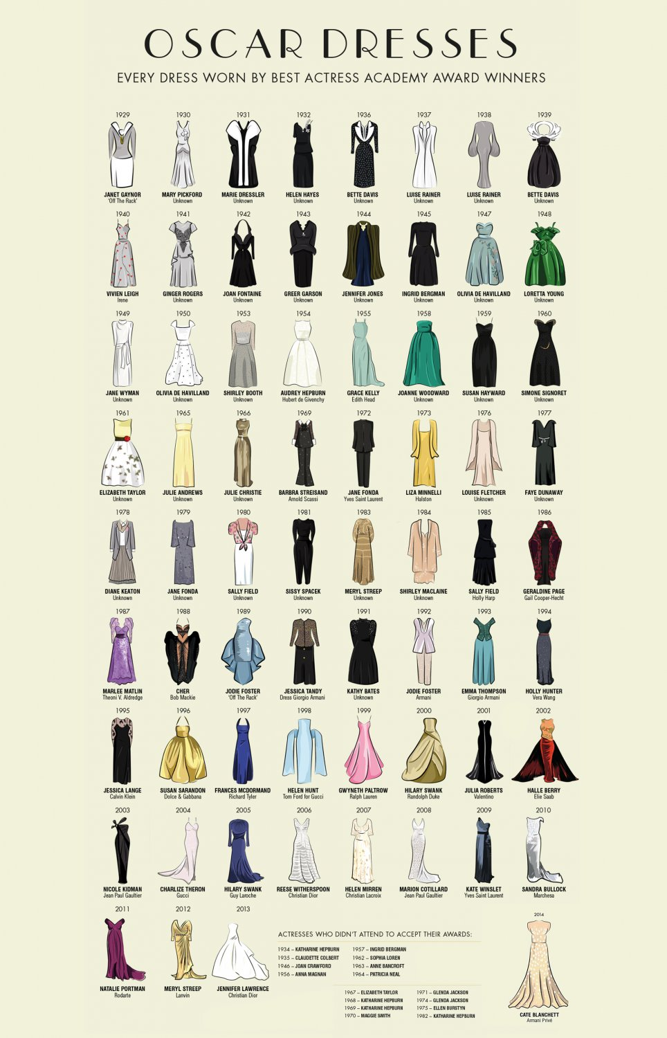 Oscar Dresses worn by Actress Award Winners Chart  18x28 inches Canvas Print