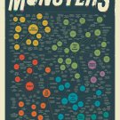 The Diabolical Diagram of Movie Monsters Chart  18x28 inches Canvas Print