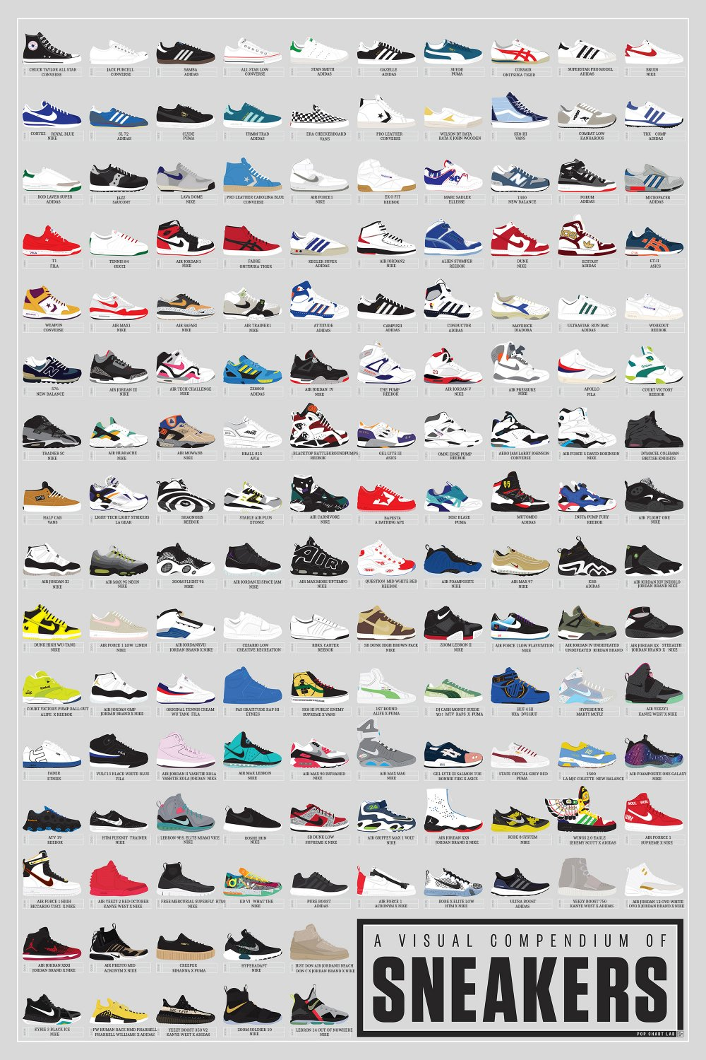 A Visual Compendium of Sneakers Chart  18x28 inches Poster Print