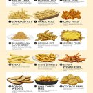 All the styles of French Fries Ranked Chart  18x28 inches Canvas Print