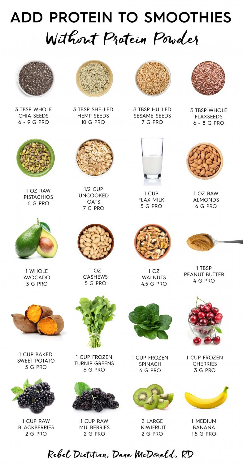 Add Protein to Smoothies without Protein Powder Chart  18x28 inches Poster Print