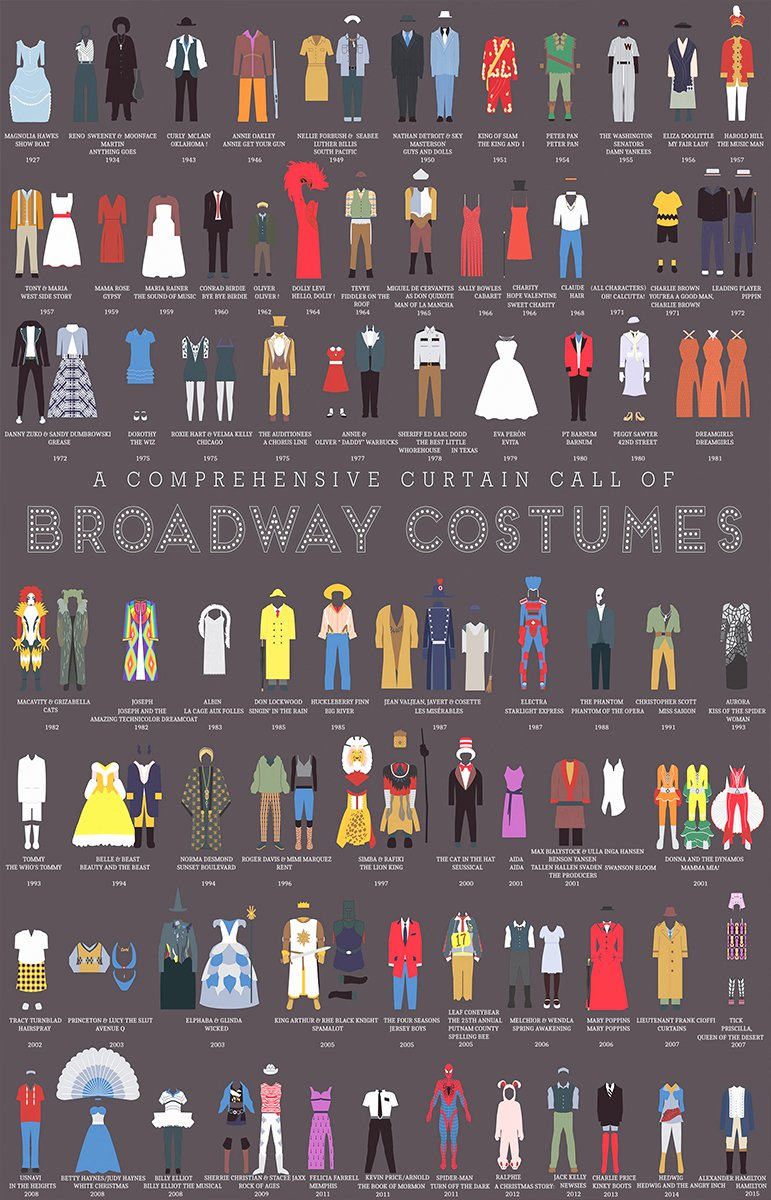 A Comprehensive Curtain Call of Broadway Costumes 18x28 inches Canvas Print