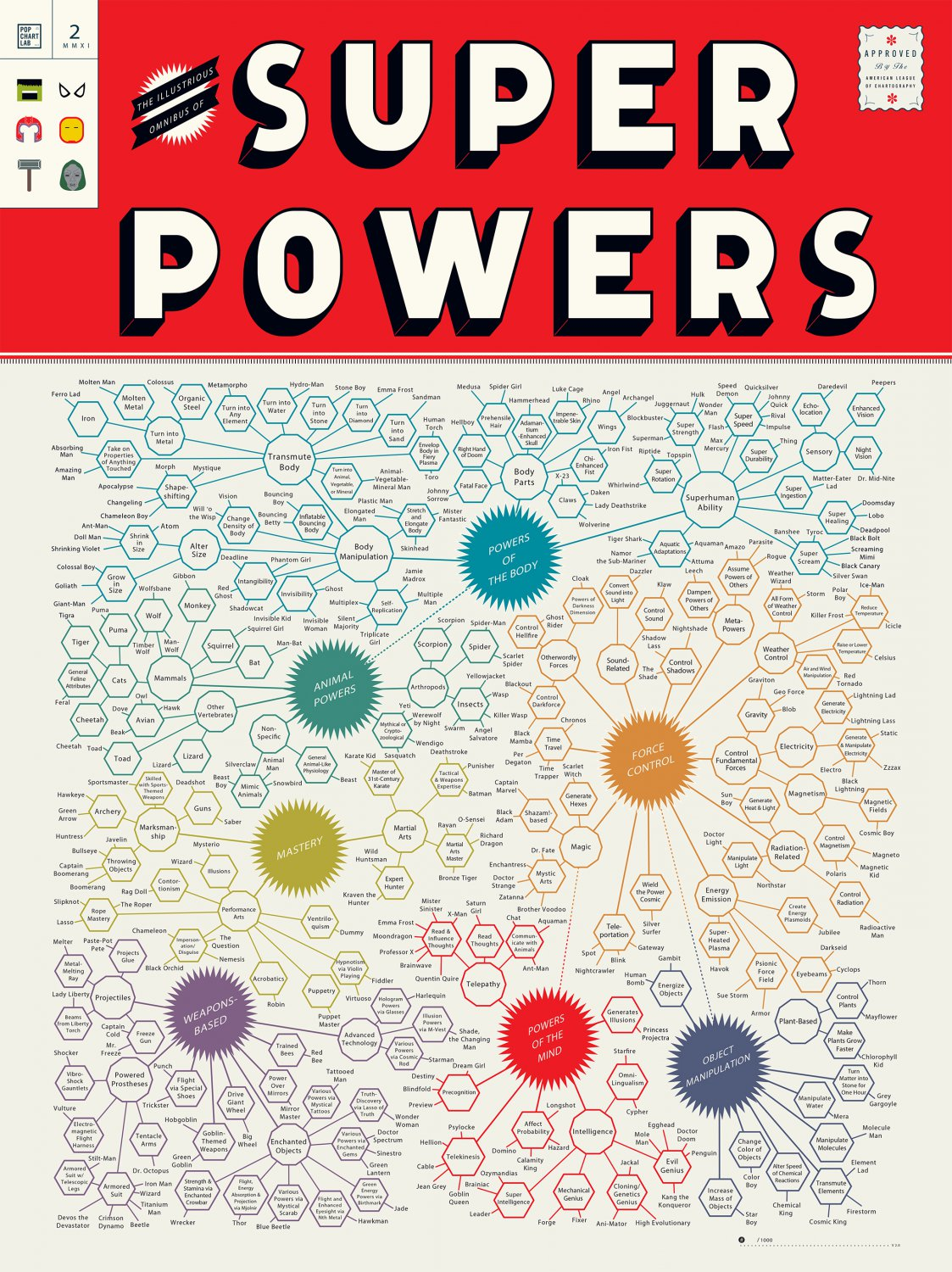 The Illustrious Omnibus of Super Powers Chart  24x35 inches Canvas Print