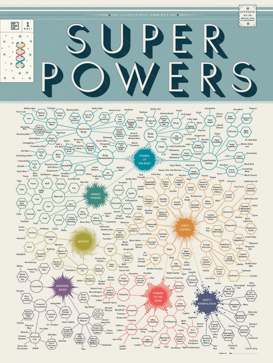 The Illustrious Omnibus of Super powers Chart  18x28 inches Canvas Print