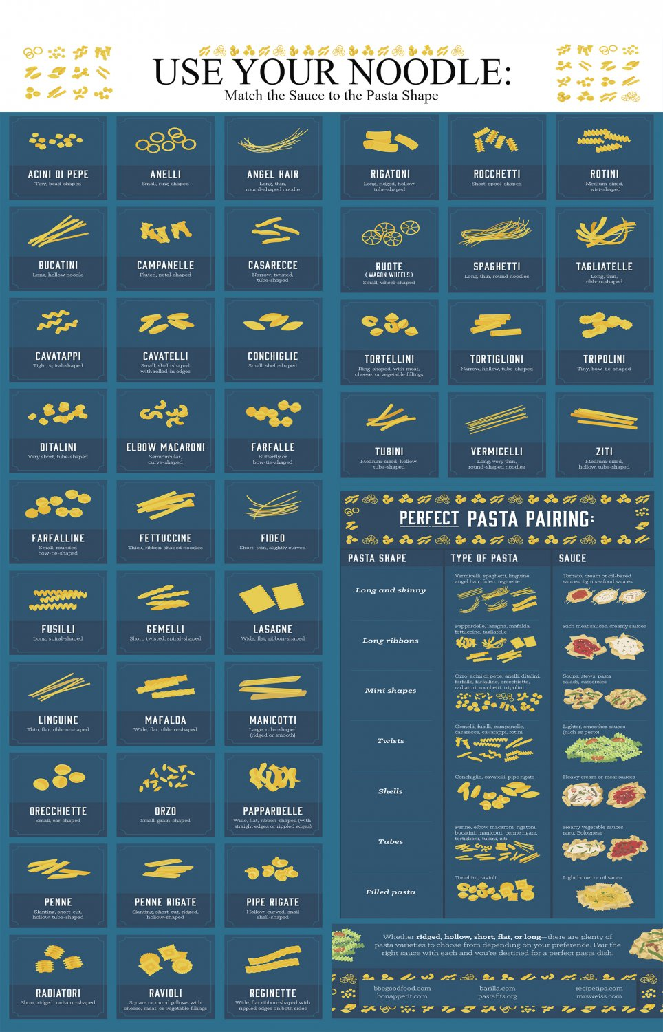 Use your noodle Pasta Shapes Chart  24x35 inches Canvas Print