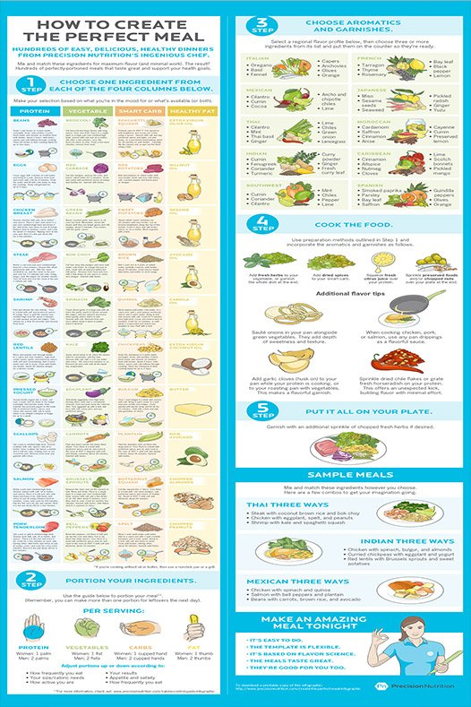Cooksmart Guide to Enjoying Vegetables Chart   24x35 inches Canvas Print