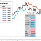 Binary Options/Forex Signal SuperTrend Dashboard and Scanner Indicator (Mt4).