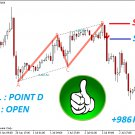 The Best Binary Options/Forex Trading System Indicator - Harmonic -(Mt4/Mt5)2020