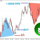 The Best Binary Options/Forex Trading System Indicator -Double Top/Bottom- 2020