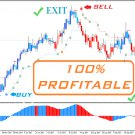 The Best Forex Trading System - Indicator, Strategy and Accurate Signals Profit