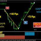 The Best Binary Options/Forex Smart Scalper Strategy – Tested on 5M and 15M 100%