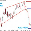 The Best Binary Options/Forex Trading System Indicator - Wedges - (Mt4) 2020