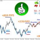 The Best Binary Options/Forex Trading System Indicator- Shoulder Head Shoulder -