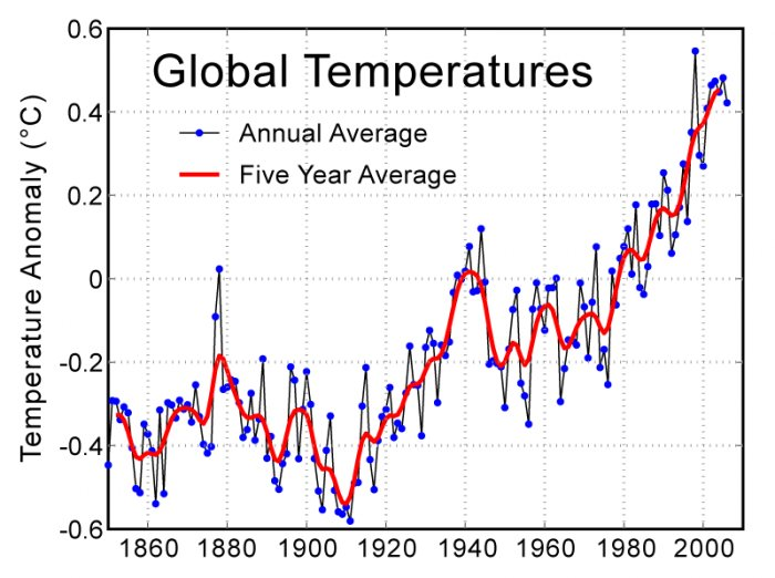 Global Warming - The Threat Of Earth's Changing Climate