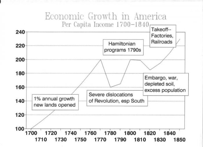 United States History - Colonial Societies Take Shape -  The Economies Of The Colonies - 1630 - 1760