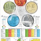 """The Five Elements of Acupuncture Poster Wall Chart 24"""" X 36"""""""