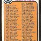 1973 Topps Baseball Card Checklist # 458 good partially marked