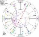 Astrology Horoscope and Interpretation