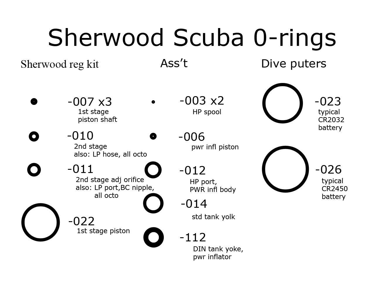 Scuba O Ring Size Chart