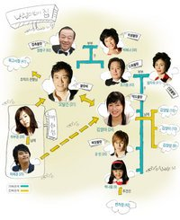 Korean drama dvd: Bad family, english subtitles